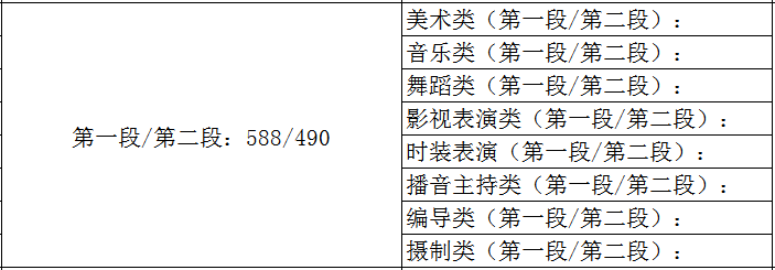 艺考资讯丨全国31省市2021年艺术类专业录取规则!