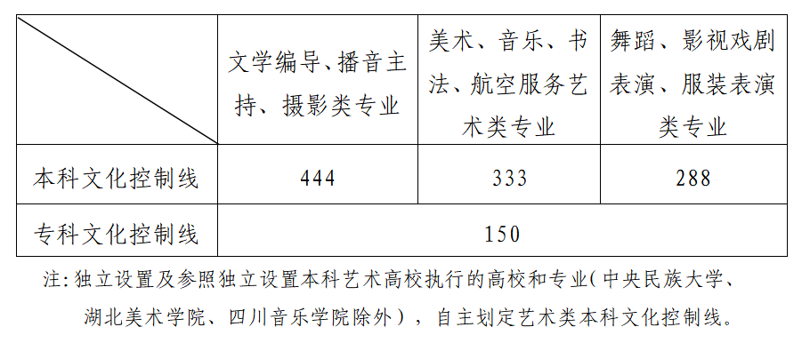 2021年31个省市艺术类文化录取线数据汇总