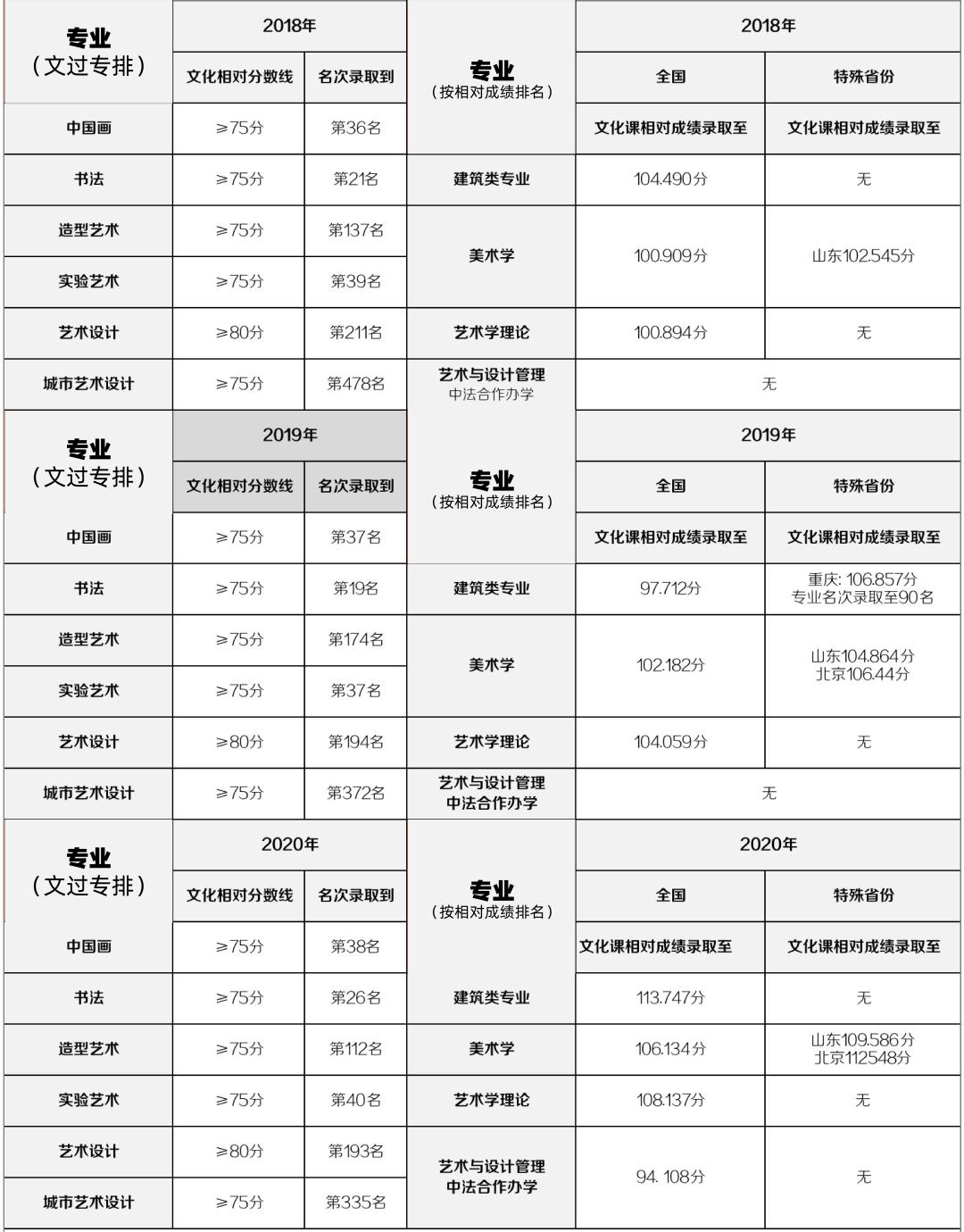 2021九大美院最新文化控制分数线已公布!