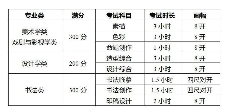 四川美术学院2022年本科招生专业考试大纲!